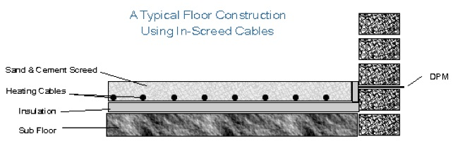 Inscreed Heating: Safe-t-SCREED Installation #1